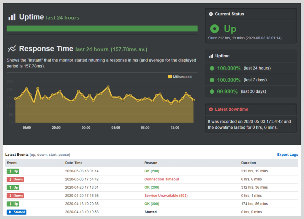 Easywp supersonic uptime